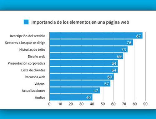 El diseño de tu página web a un nuevo nivel
